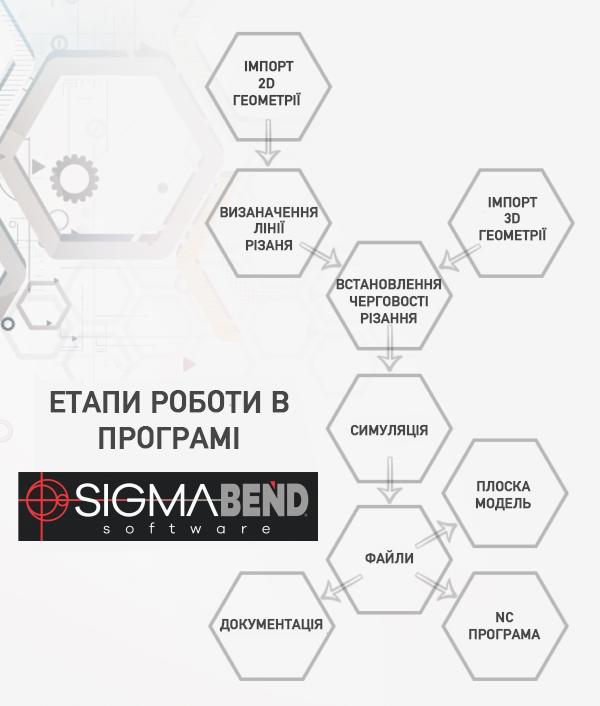 SigmaBEND: Програмне забезпечення на листозгинальні преси (Етапи роботи в програмі)